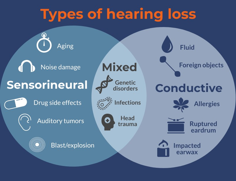 What is Conductive Hearing Loss - How Do You Know If You Have Conductive Hearing Loss