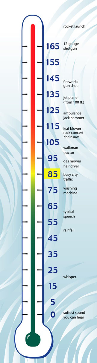 thermometer_decibel_chart_dangerous_decibels